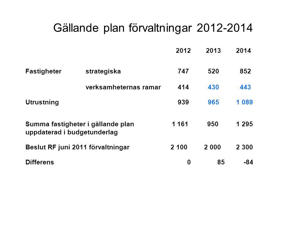 Gällande plan förvaltningar 2012-2014