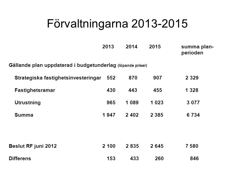 Förvaltningarna 2013-2015 2013 2014 2015 summa plan- perioden