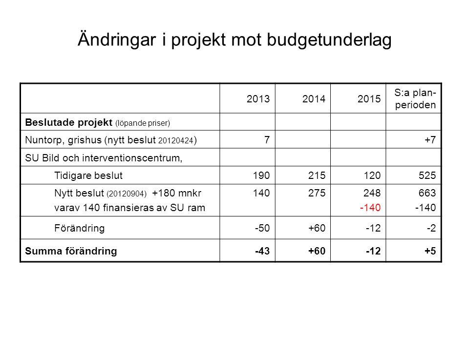 Ändringar i projekt mot budgetunderlag