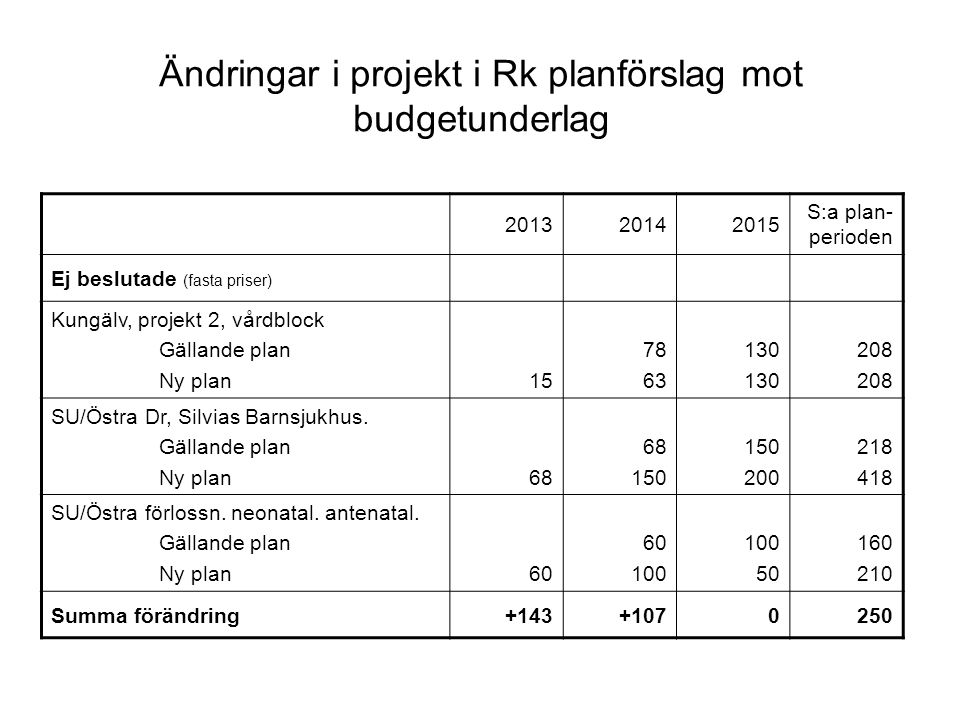 Ändringar i projekt i Rk planförslag mot budgetunderlag