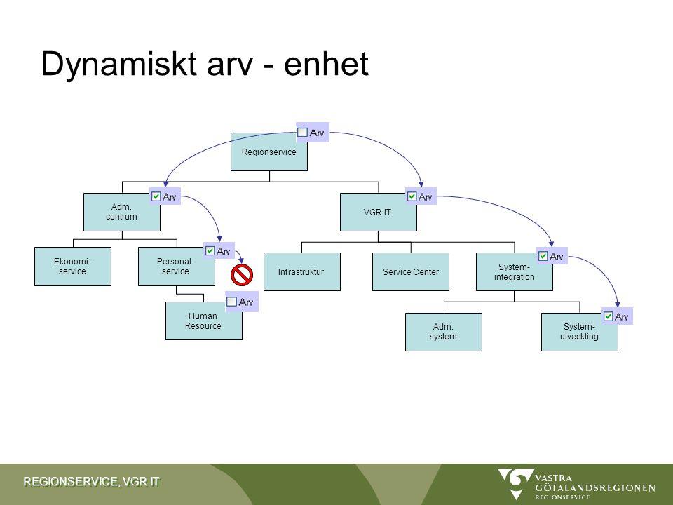 Dynamiskt arv - enhet Regionservice Adm. centrum VGR-IT Ekonomi-