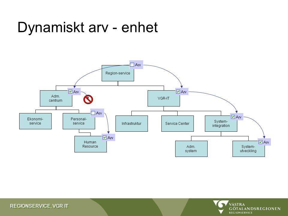 Dynamiskt arv - enhet Region-service Adm. centrum VGR-IT Ekonomi-