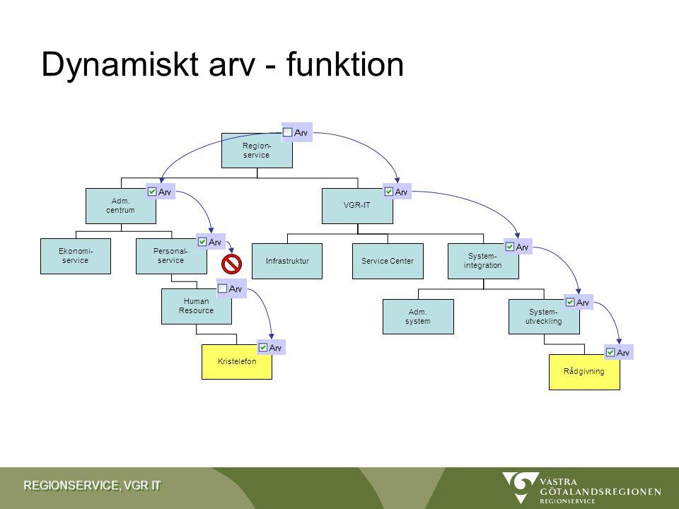 Dynamiskt arv - funktion