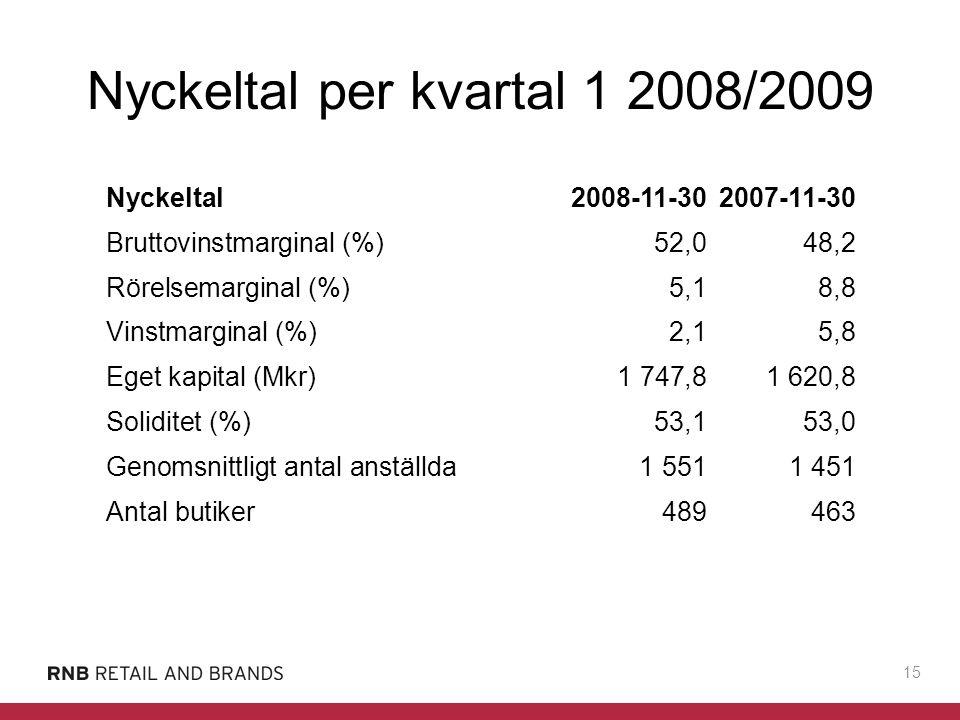 Nyckeltal per kvartal 1 2008/2009