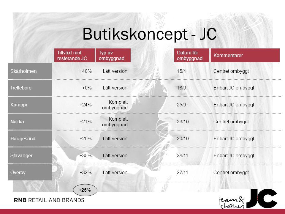 Butikskoncept Butikskoncept - JC Tillväxt mot resterande JC