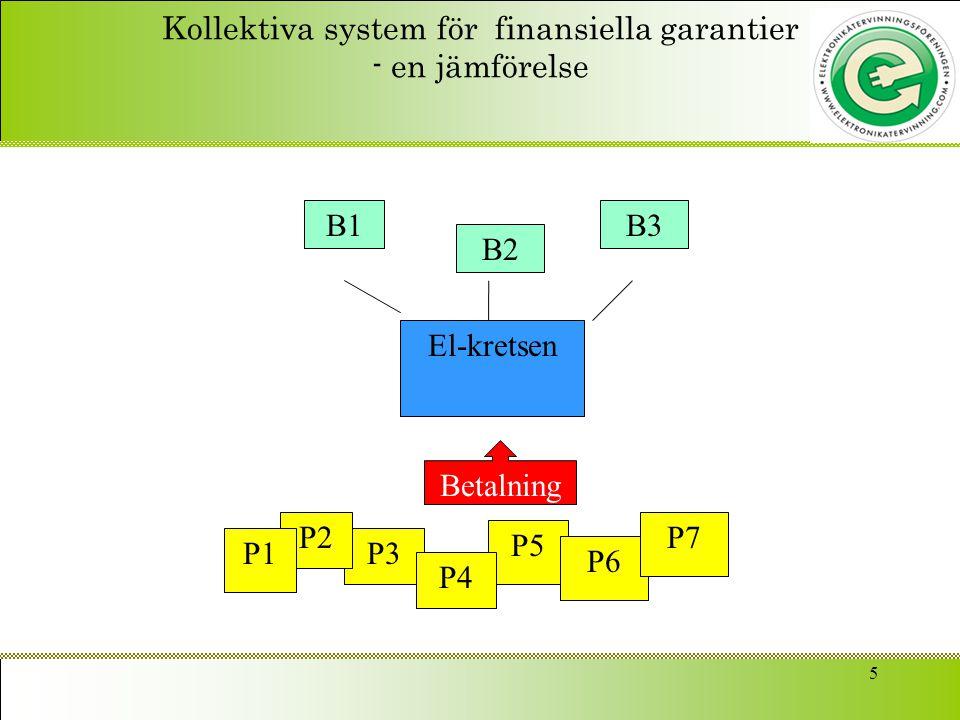 Kollektiva system för finansiella garantier - en jämförelse