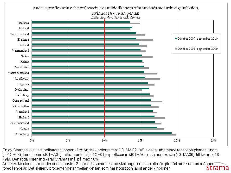 En av Stramas kvalitetsindikatorer i öppenvård: Andel kinolonrecept (J01MA 02+06) av alla uthämtade recept på pivmecillinam (J01CA08), trimetoprim (J01EA01), nitrofurantoin (J01XE01) ciprofloxacin (J01MA02) och norfloxacin (J01MA06), till kvinnor 18-79år. Den röda linjen indikerar Stramas mål på max 10%.