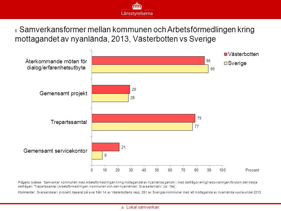 8 Samverkansformer mellan kommunen och Arbetsförmedlingen kring mottagandet av nyanlända, 2013, Västerbotten vs Sverige