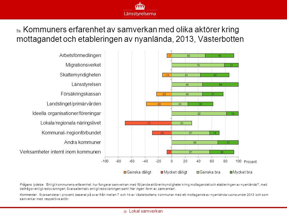 9a Kommuners erfarenhet av samverkan med olika aktörer kring mottagandet och etableringen av nyanlända, 2013, Västerbotten
