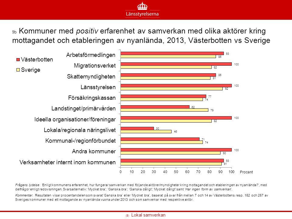 9b Kommuner med positiv erfarenhet av samverkan med olika aktörer kring mottagandet och etableringen av nyanlända, 2013, Västerbotten vs Sverige