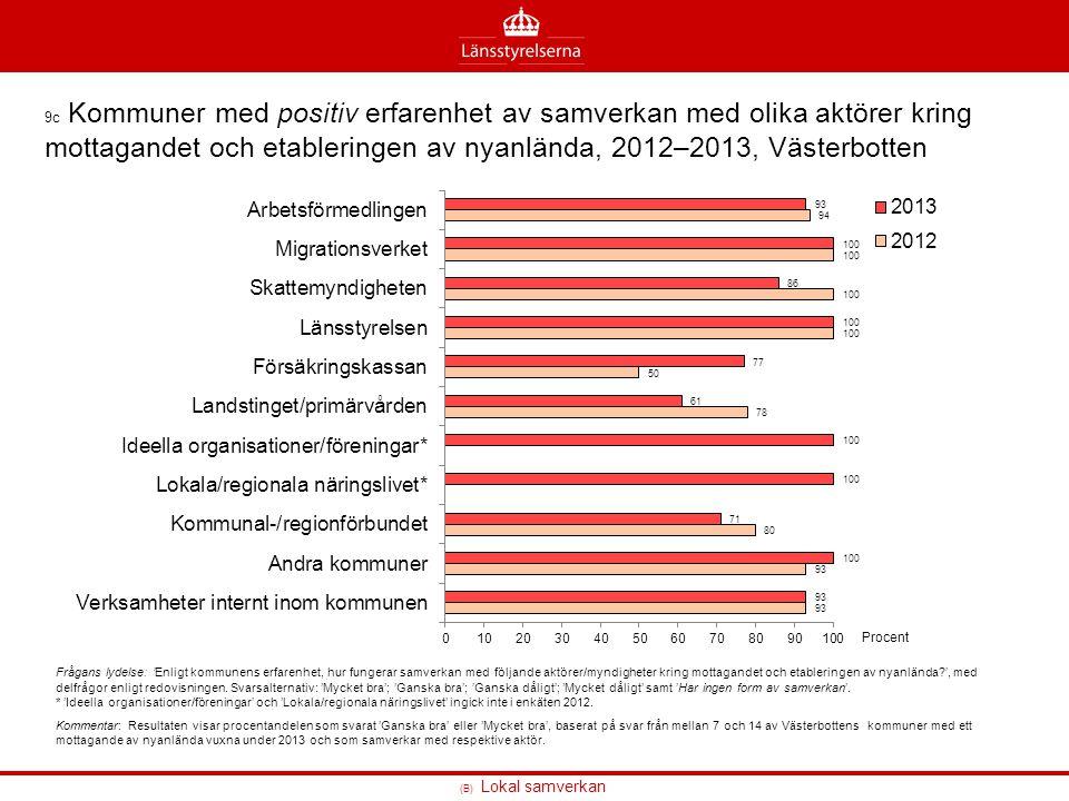 9c Kommuner med positiv erfarenhet av samverkan med olika aktörer kring mottagandet och etableringen av nyanlända, 2012–2013, Västerbotten