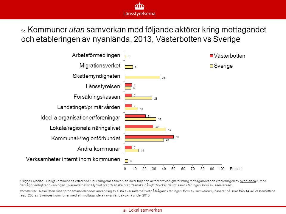 9d Kommuner utan samverkan med följande aktörer kring mottagandet och etableringen av nyanlända, 2013, Västerbotten vs Sverige