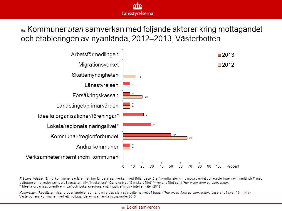 9e Kommuner utan samverkan med följande aktörer kring mottagandet och etableringen av nyanlända, 2012–2013, Västerbotten
