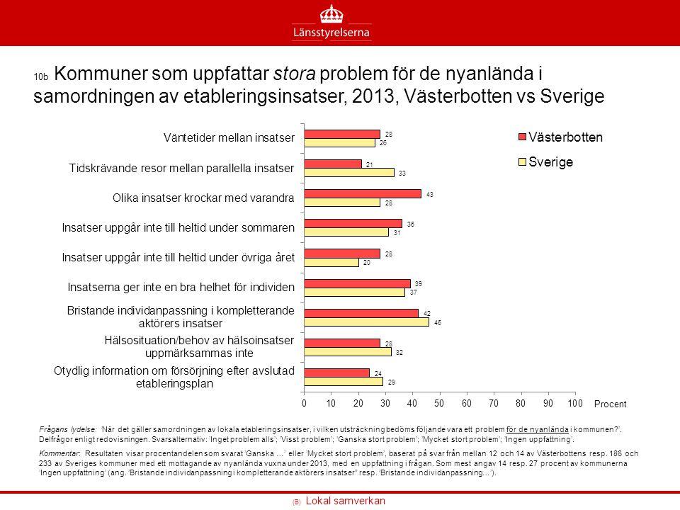 10b Kommuner som uppfattar stora problem för de nyanlända i samordningen av etableringsinsatser, 2013, Västerbotten vs Sverige