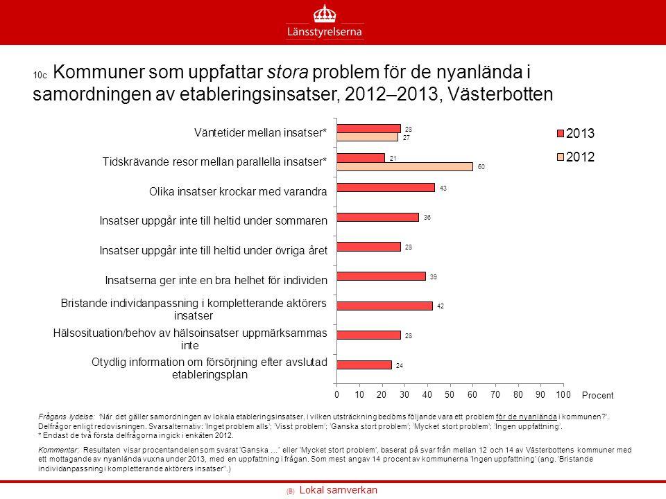 10c Kommuner som uppfattar stora problem för de nyanlända i samordningen av etableringsinsatser, 2012–2013, Västerbotten