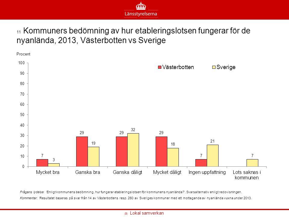 11 Kommuners bedömning av hur etableringslotsen fungerar för de nyanlända, 2013, Västerbotten vs Sverige