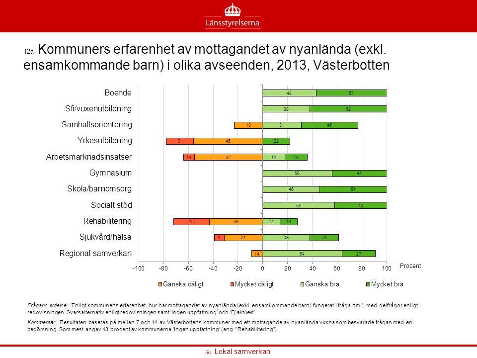 12a Kommuners erfarenhet av mottagandet av nyanlända (exkl