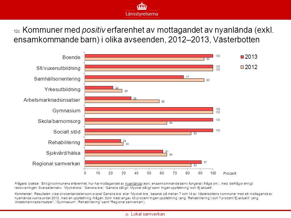 12c Kommuner med positiv erfarenhet av mottagandet av nyanlända (exkl