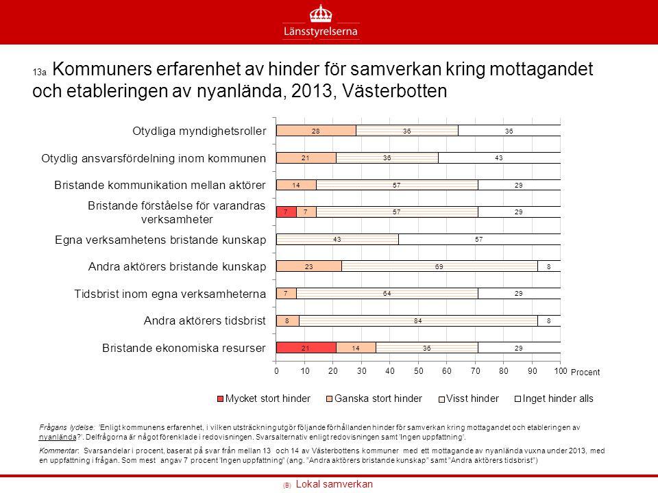 13a Kommuners erfarenhet av hinder för samverkan kring mottagandet och etableringen av nyanlända, 2013, Västerbotten
