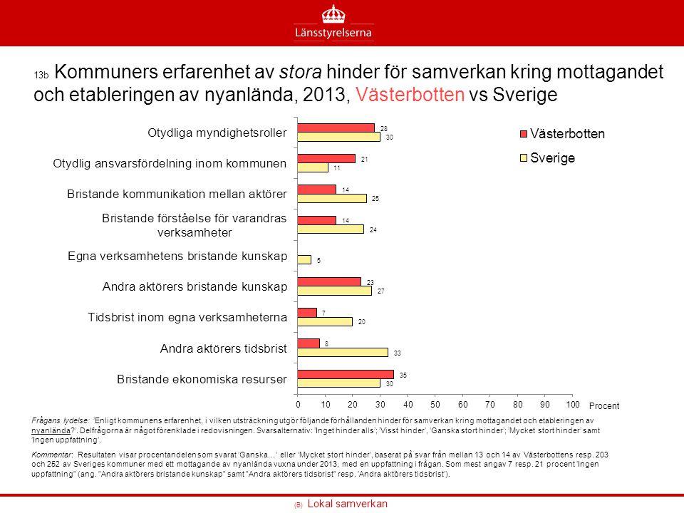 13b Kommuners erfarenhet av stora hinder för samverkan kring mottagandet och etableringen av nyanlända, 2013, Västerbotten vs Sverige