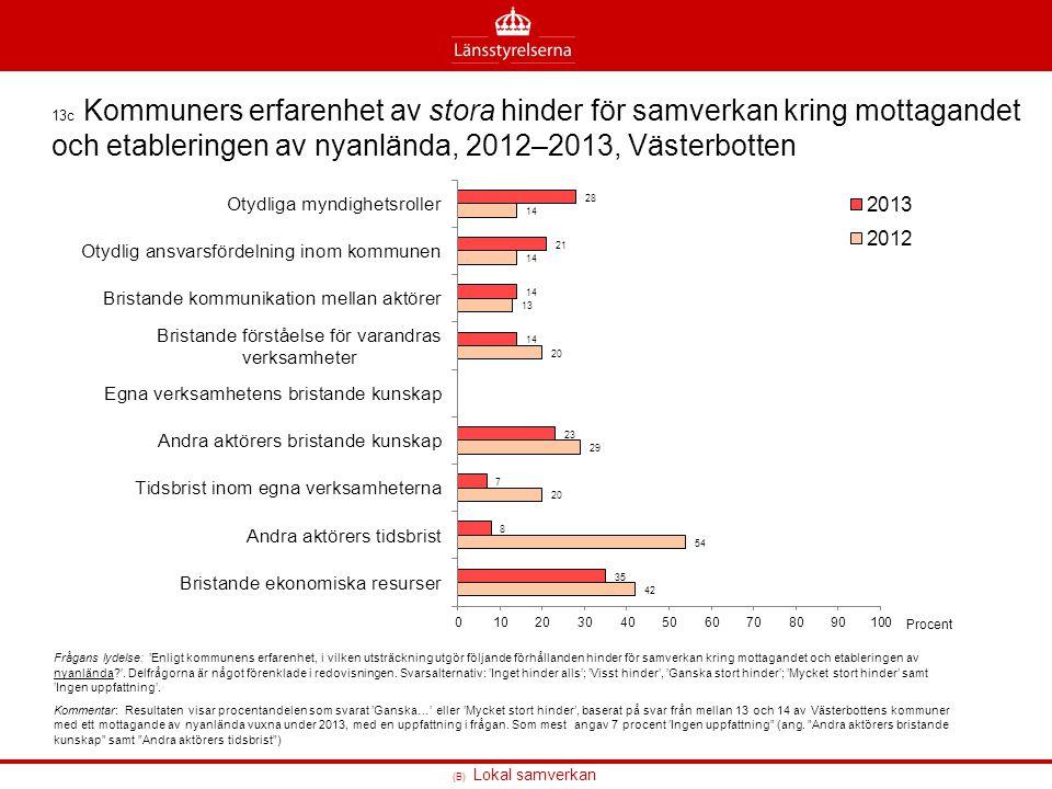 13c Kommuners erfarenhet av stora hinder för samverkan kring mottagandet och etableringen av nyanlända, 2012–2013, Västerbotten