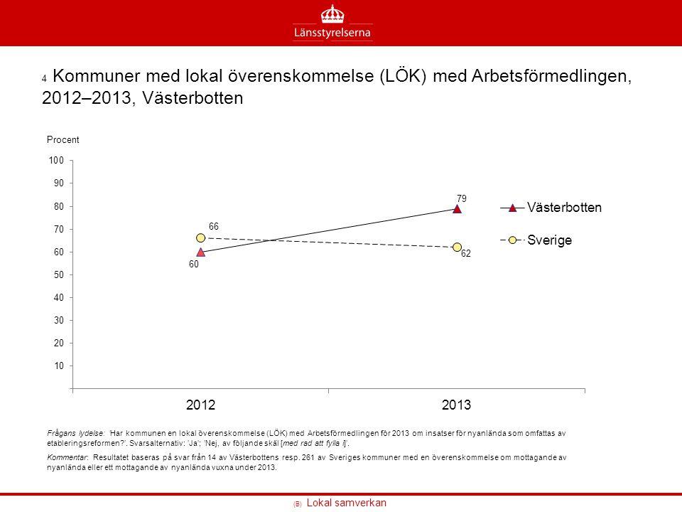4 Kommuner med lokal överenskommelse (LÖK) med Arbetsförmedlingen, 2012–2013, Västerbotten