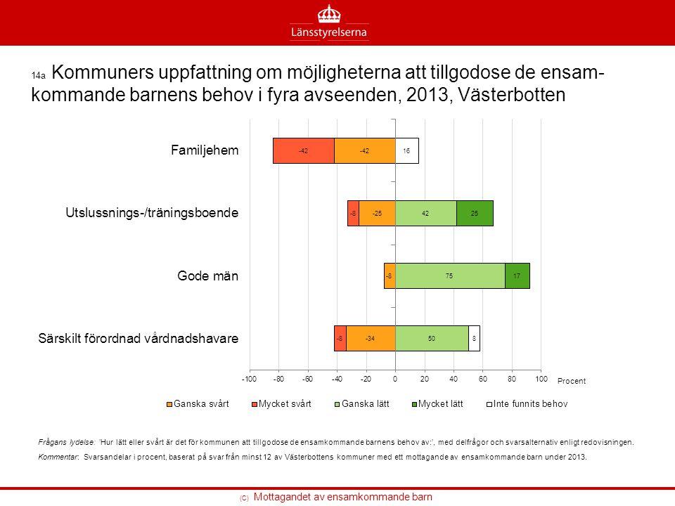 14a Kommuners uppfattning om möjligheterna att tillgodose de ensam-kommande barnens behov i fyra avseenden, 2013, Västerbotten