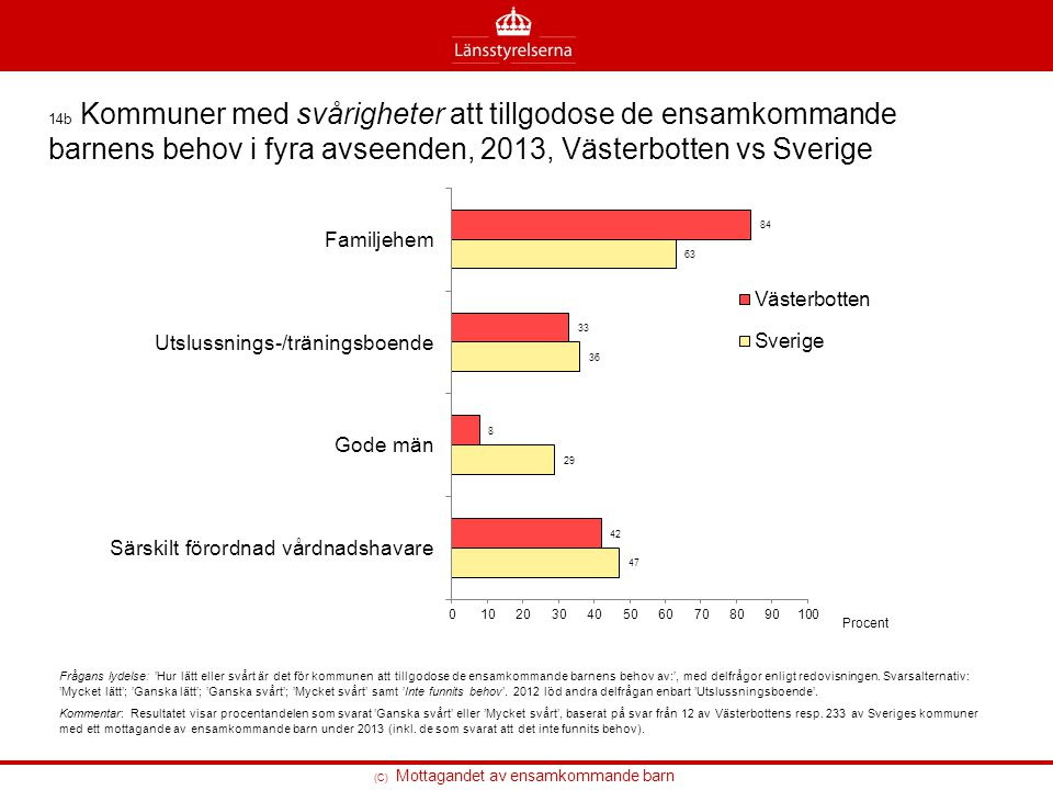 14b Kommuner med svårigheter att tillgodose de ensamkommande barnens behov i fyra avseenden, 2013, Västerbotten vs Sverige