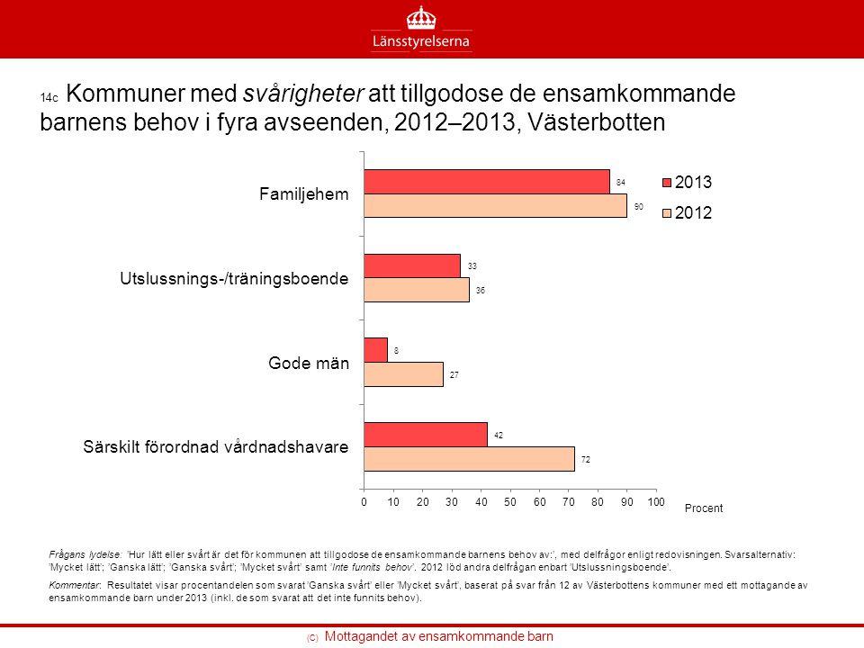 14c Kommuner med svårigheter att tillgodose de ensamkommande barnens behov i fyra avseenden, 2012–2013, Västerbotten