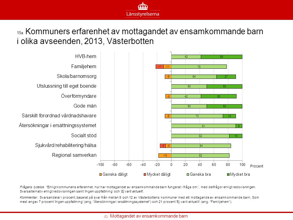 15a Kommuners erfarenhet av mottagandet av ensamkommande barn i olika avseenden, 2013, Västerbotten