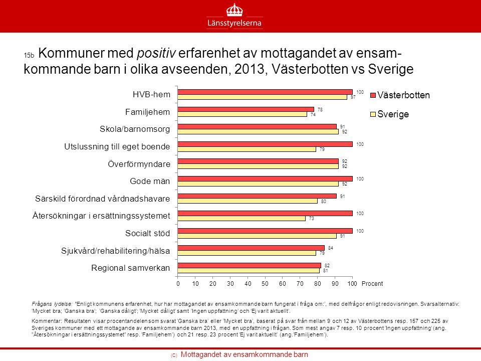 15b Kommuner med positiv erfarenhet av mottagandet av ensam-kommande barn i olika avseenden, 2013, Västerbotten vs Sverige
