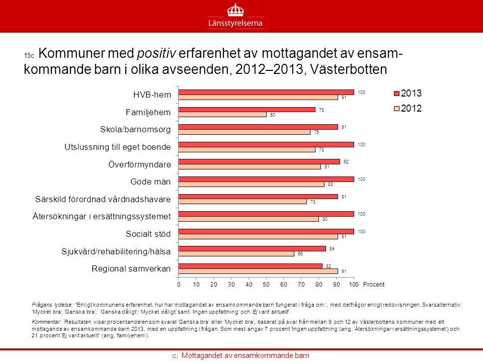 15c Kommuner med positiv erfarenhet av mottagandet av ensam-kommande barn i olika avseenden, 2012–2013, Västerbotten