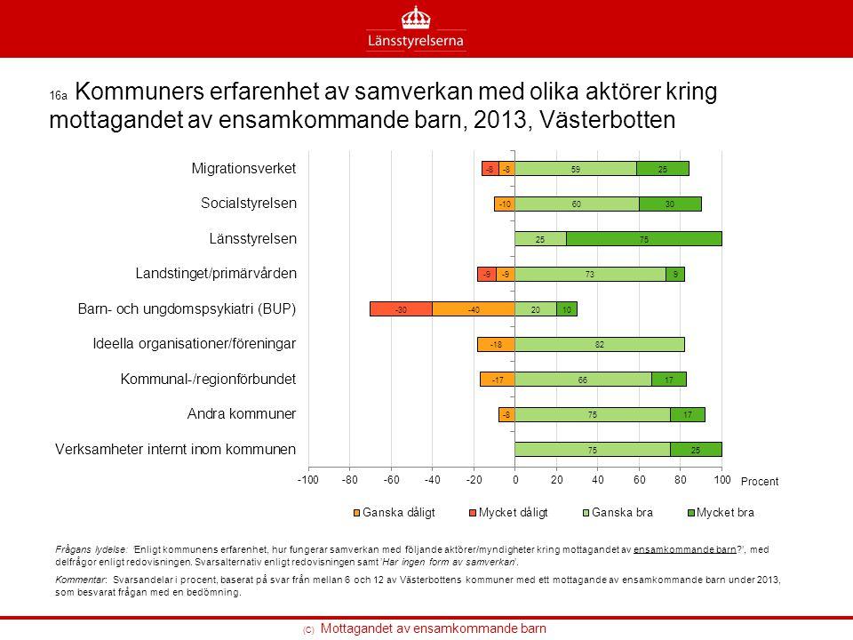 16a Kommuners erfarenhet av samverkan med olika aktörer kring mottagandet av ensamkommande barn, 2013, Västerbotten