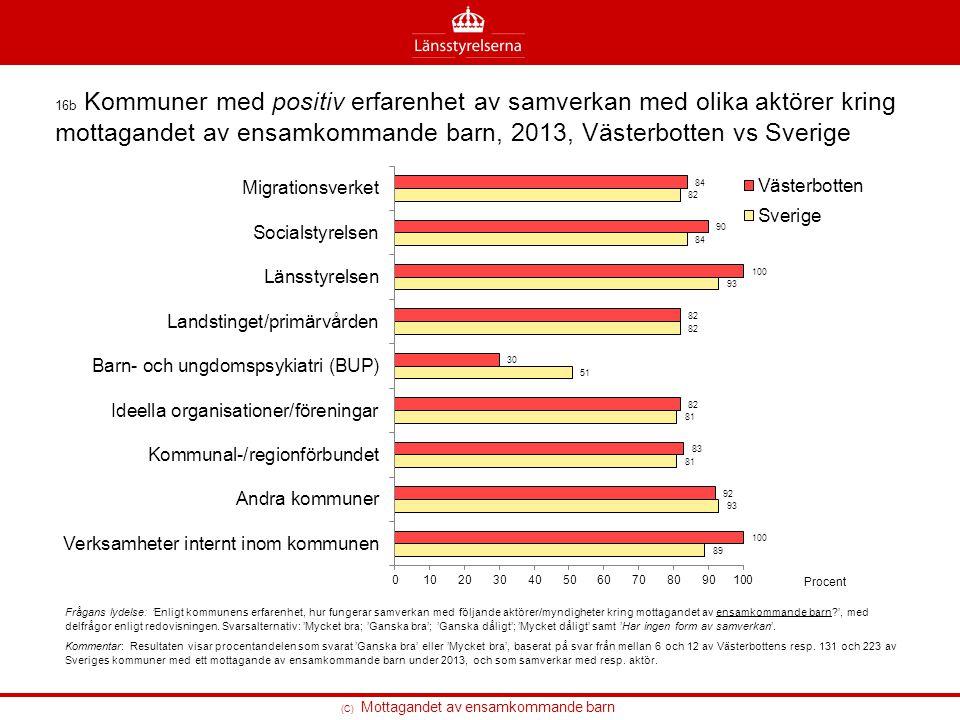 16b Kommuner med positiv erfarenhet av samverkan med olika aktörer kring mottagandet av ensamkommande barn, 2013, Västerbotten vs Sverige