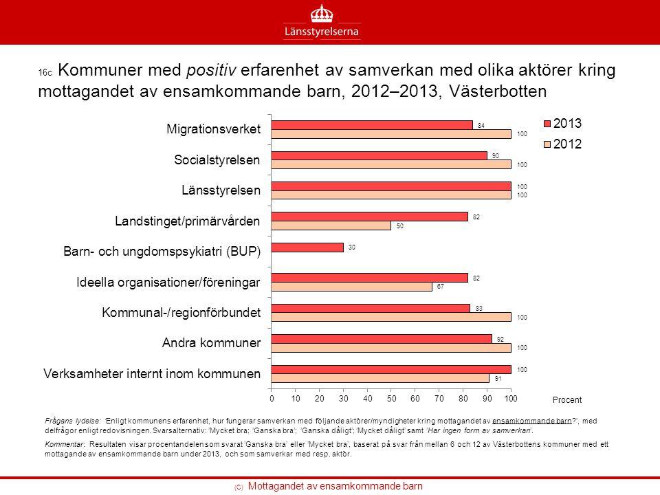 16c Kommuner med positiv erfarenhet av samverkan med olika aktörer kring mottagandet av ensamkommande barn, 2012–2013, Västerbotten