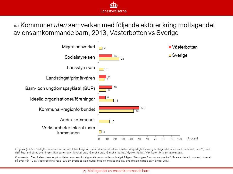 16d Kommuner utan samverkan med följande aktörer kring mottagandet av ensamkommande barn, 2013, Västerbotten vs Sverige