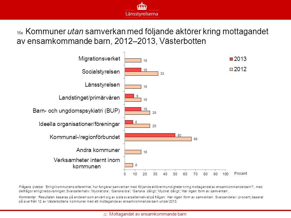 16e Kommuner utan samverkan med följande aktörer kring mottagandet av ensamkommande barn, 2012–2013, Västerbotten