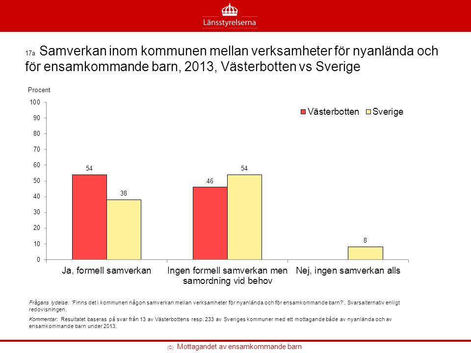 17a Samverkan inom kommunen mellan verksamheter för nyanlända och för ensamkommande barn, 2013, Västerbotten vs Sverige