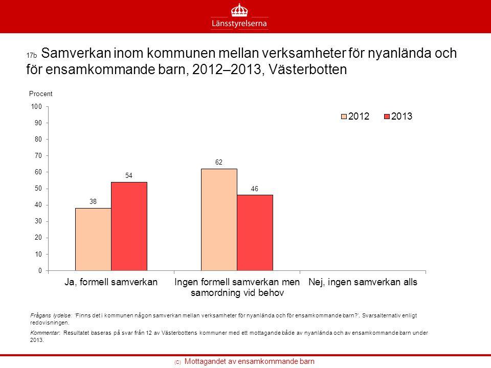 17b Samverkan inom kommunen mellan verksamheter för nyanlända och för ensamkommande barn, 2012–2013, Västerbotten