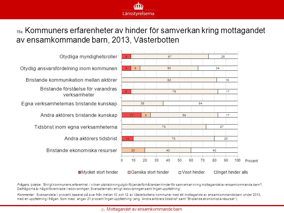 18a Kommuners erfarenheter av hinder för samverkan kring mottagandet av ensamkommande barn, 2013, Västerbotten