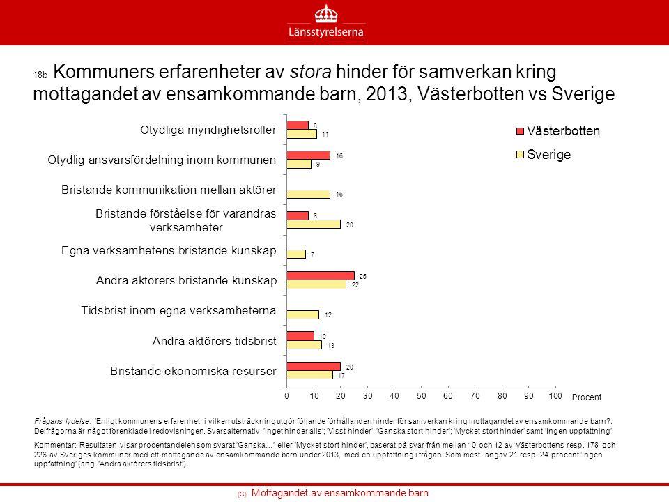 18b Kommuners erfarenheter av stora hinder för samverkan kring mottagandet av ensamkommande barn, 2013, Västerbotten vs Sverige