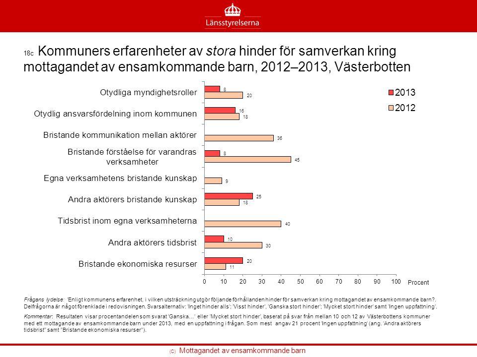 18c Kommuners erfarenheter av stora hinder för samverkan kring mottagandet av ensamkommande barn, 2012–2013, Västerbotten