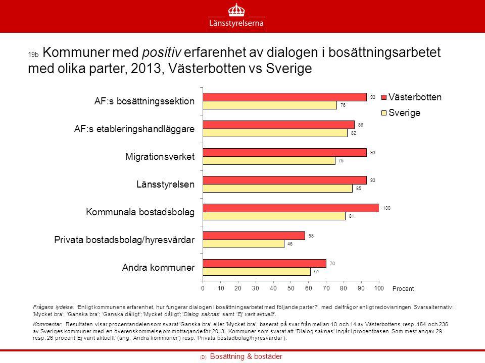 19b Kommuner med positiv erfarenhet av dialogen i bosättningsarbetet med olika parter, 2013, Västerbotten vs Sverige