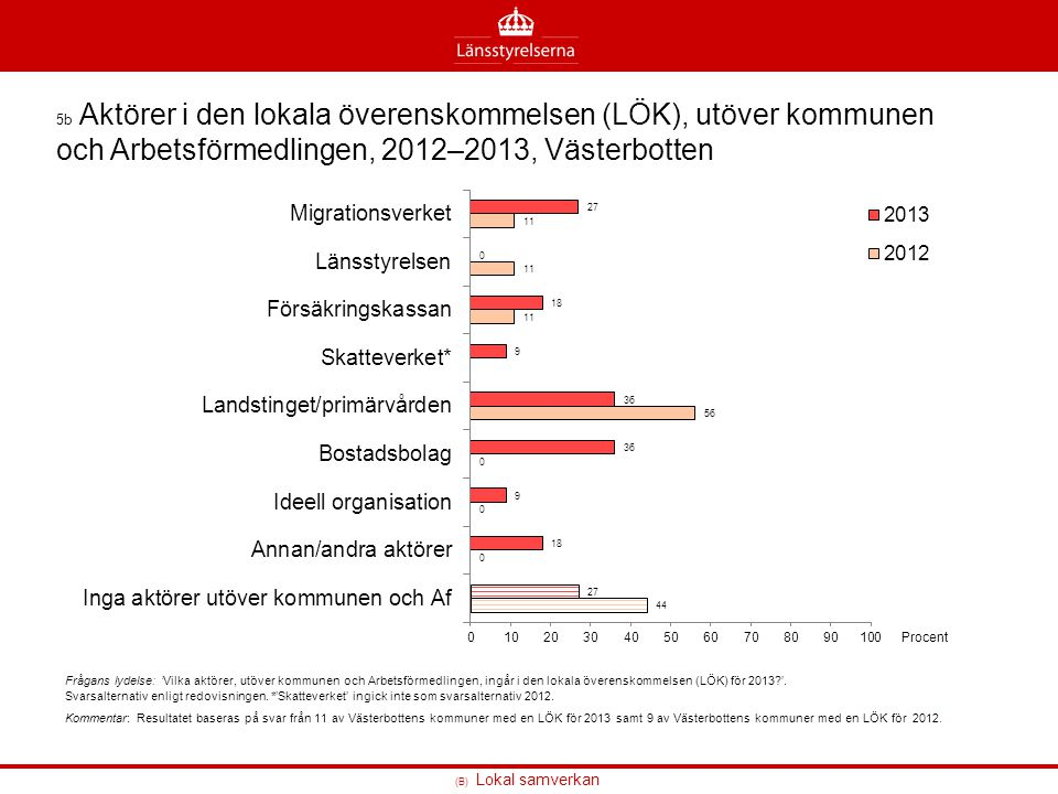 5b Aktörer i den lokala överenskommelsen (LÖK), utöver kommunen och Arbetsförmedlingen, 2012–2013, Västerbotten