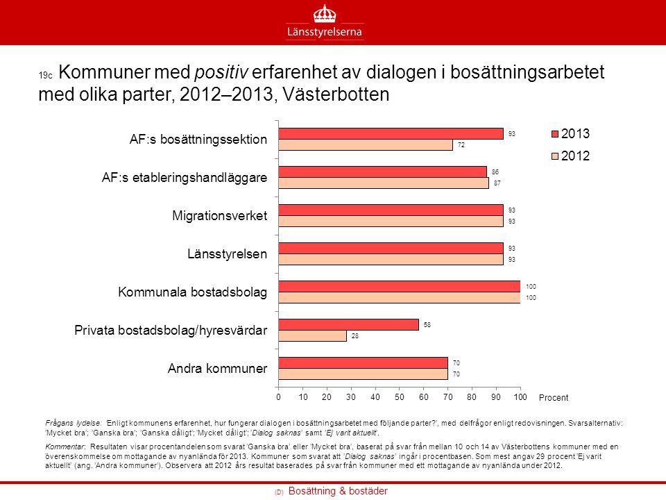 19c Kommuner med positiv erfarenhet av dialogen i bosättningsarbetet med olika parter, 2012–2013, Västerbotten