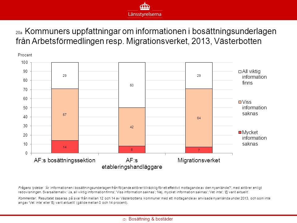 20a Kommuners uppfattningar om informationen i bosättningsunderlagen från Arbetsförmedlingen resp. Migrationsverket, 2013, Västerbotten