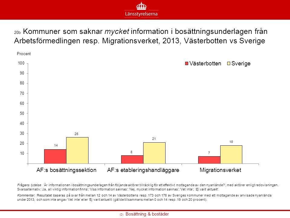 20b Kommuner som saknar mycket information i bosättningsunderlagen från Arbetsförmedlingen resp. Migrationsverket, 2013, Västerbotten vs Sverige