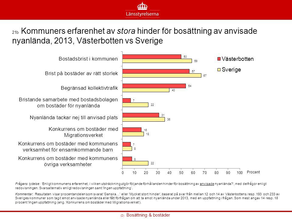 21b Kommuners erfarenhet av stora hinder för bosättning av anvisade nyanlända, 2013, Västerbotten vs Sverige