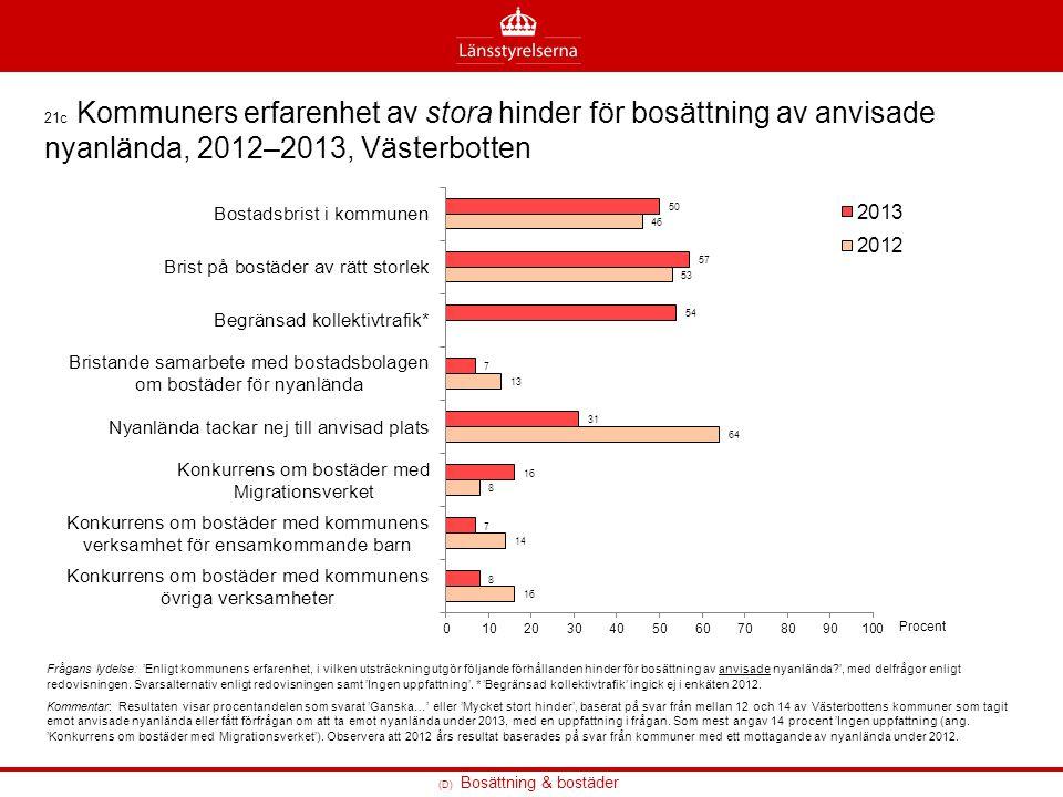 21c Kommuners erfarenhet av stora hinder för bosättning av anvisade nyanlända, 2012–2013, Västerbotten