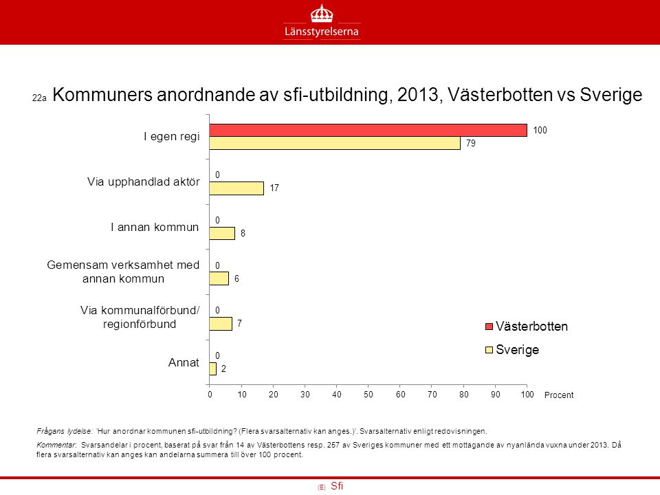 22a Kommuners anordnande av sfi-utbildning, 2013, Västerbotten vs Sverige